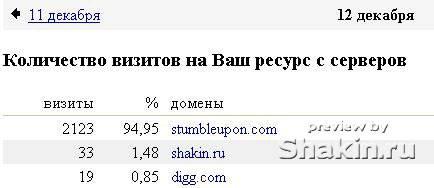 stumbleupon продвижение сайтов