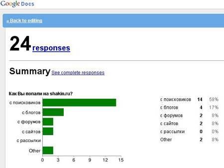 статистика опроса google docs
