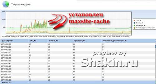 Нагрузка на сервер после установки maxsite-cache