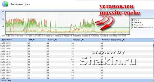 Нагрузка на сервер до установки maxsite-cache