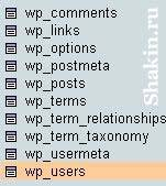 выбрать таблицу wp_users