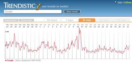 Trendistic.com  - этот сервис позволяет изучать статистику Twitter по трендам
