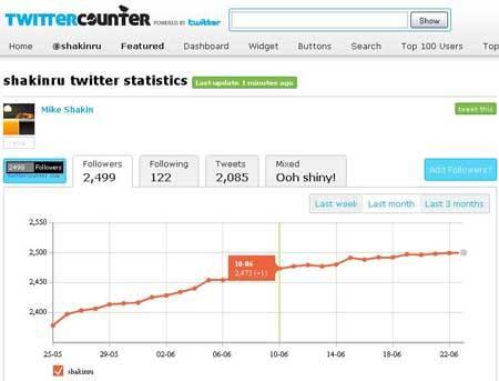 Twittercounter.com - популярный сервис статистики Twitter
