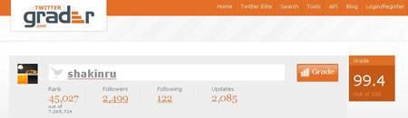 Twitter.grader.com - этот сервис позволяет оценить уровень развития вашего твиттер аккаунта