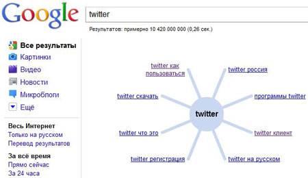 колесо обозрения Twitter
