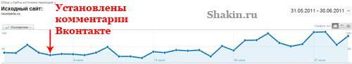 Google Analytics статистика Вконтакте