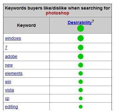 eBay Keyword Research Tool таблица с данными о ключевых словах