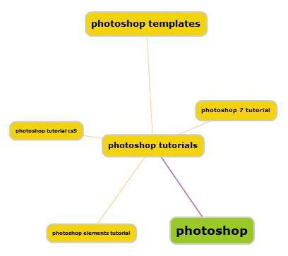 eBaysaurus сервис подбора слов для ebay.com