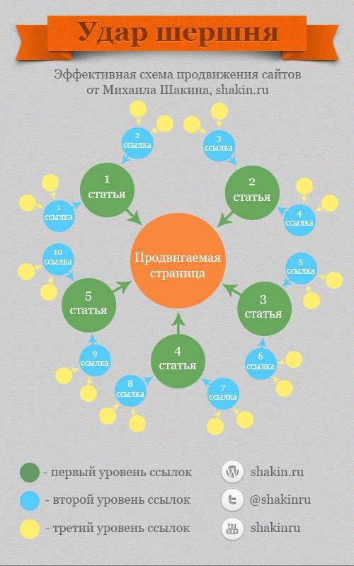 схема продвижения сайтов - инфографика