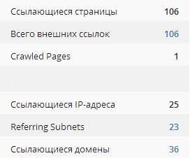 ahrefs я нашел 106 ссылок с 36 сайтов