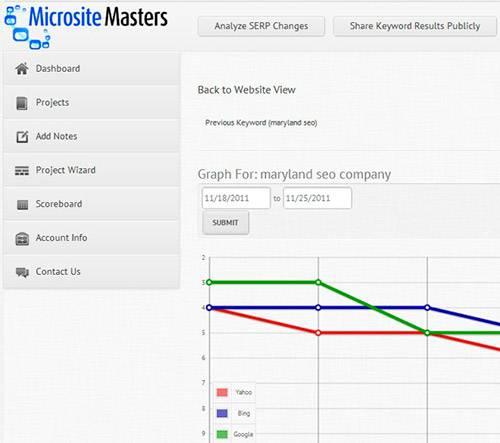micrositemasters - сервис с лаконичным дизайном интерфейса