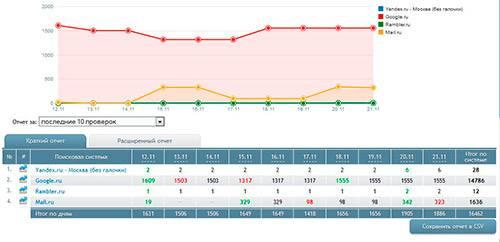 Пример графика с динамикой позиций в Seolib