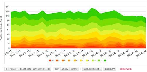 whitespark - этот сервис предлагает интересные графики с динамикой позиций
