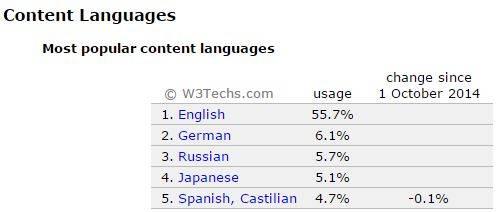 доля русскоязычных сайтов в мировом интернете