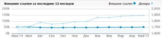linkpad график динамики ссылочной массы