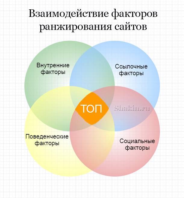 4 фактора ранжирования сайтов
