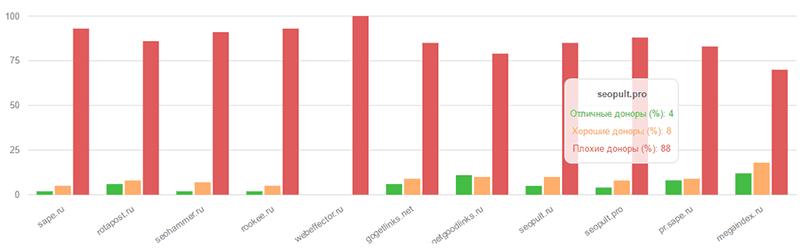 Пульс бирж на сервисе checktrust.ru
