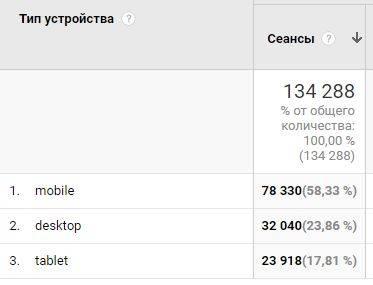 доля посетителей с мобильных превышает десктопы