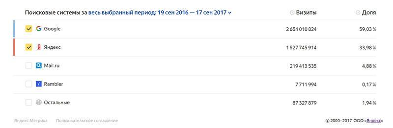 яндекс и гугл в Беларуси