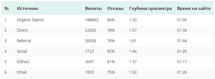 статистика переходов