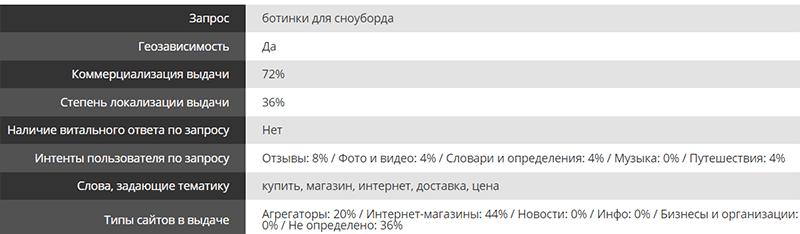 анализ запроса в рунете